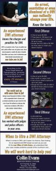 Find a Houston DWI Lawyer