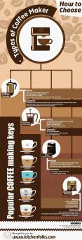Types of best coffee maker with ultimate buying guide