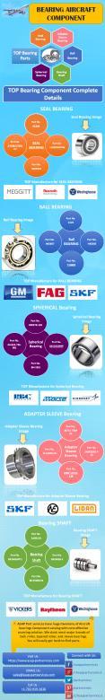Bearing Aircraft Component Supplier – ASAP Part Services